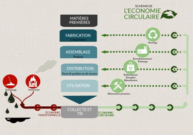 economiecirculaire1
