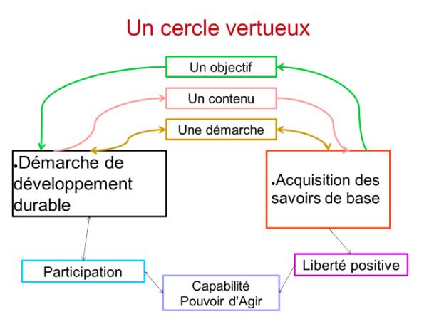 cercle vertueux.png